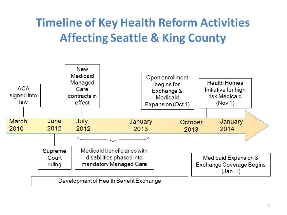Timeline of Key Health Reform Activities Affecting Seattle & King County 4 New Medicaid Managed Care contracts in effect Medicaid beneficiaries with disabilities phased into mandatory Managed Care Open enrollment begins for Exchange & Medicaid Expansion (Oct 1) Medicaid Expansion & Exchange Coverage Begins (Jan.