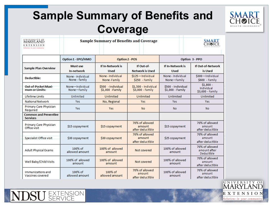 Sample Summary of Benefits and Coverage