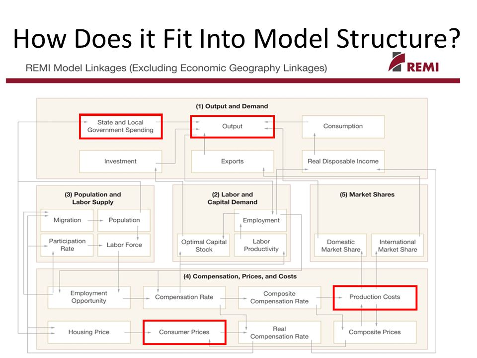 How Does it Fit Into Model Structure