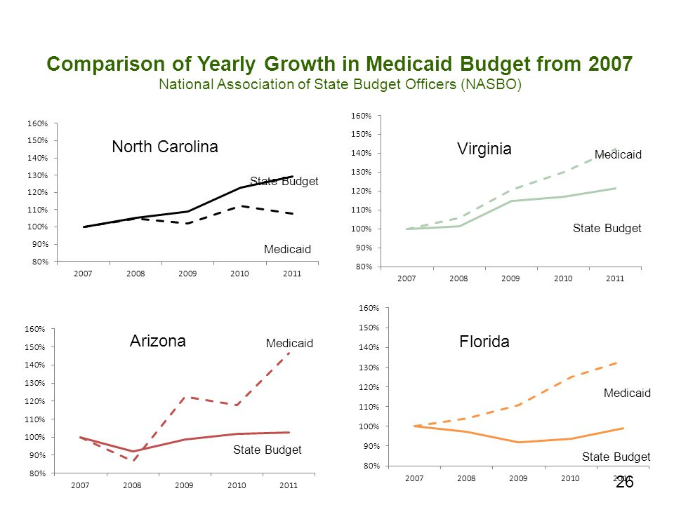 26 North Carolina Medicaid State Budget Arizona State Budget Medicaid Virginia Florida Medicaid State Budget Comparison of Yearly Growth in Medicaid B