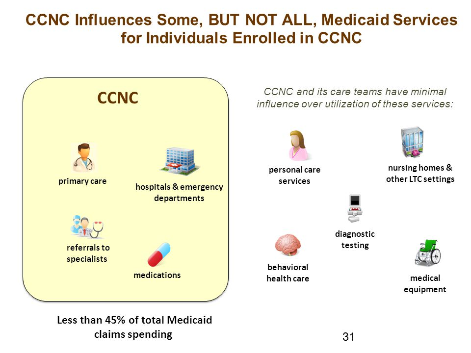CCNC Influences Some, BUT NOT ALL, Medicaid Services for Individuals Enrolled in CCNC CCNC primary care hospitals & emergency departments referrals to