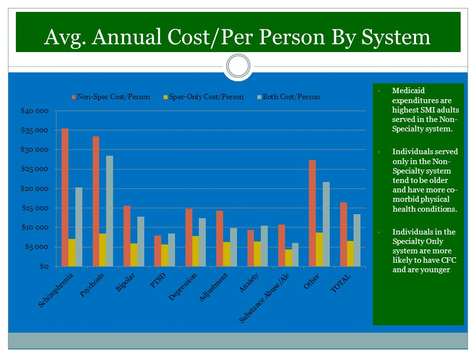 Avg. Annual Cost/Per Person By System Medicaid expenditures are highest SMI adults served in the Non- Specialty system. Individuals served only in the