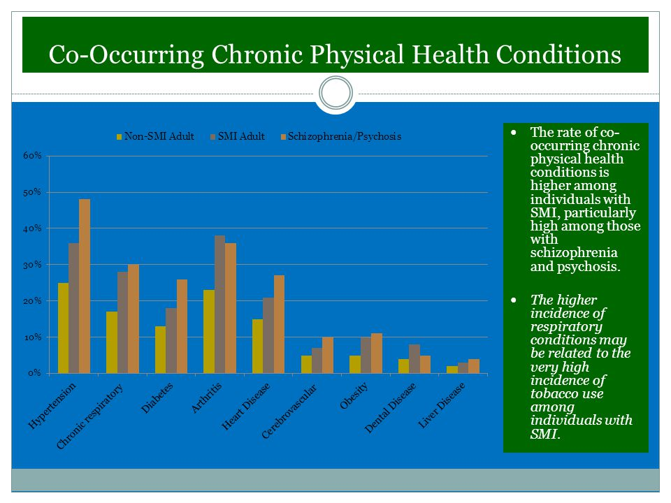 Co-Occurring Chronic Physical Health Conditions The rate of co- occurring chronic physical health conditions is higher among individuals with SMI, particularly high among those with schizophrenia and psychosis.