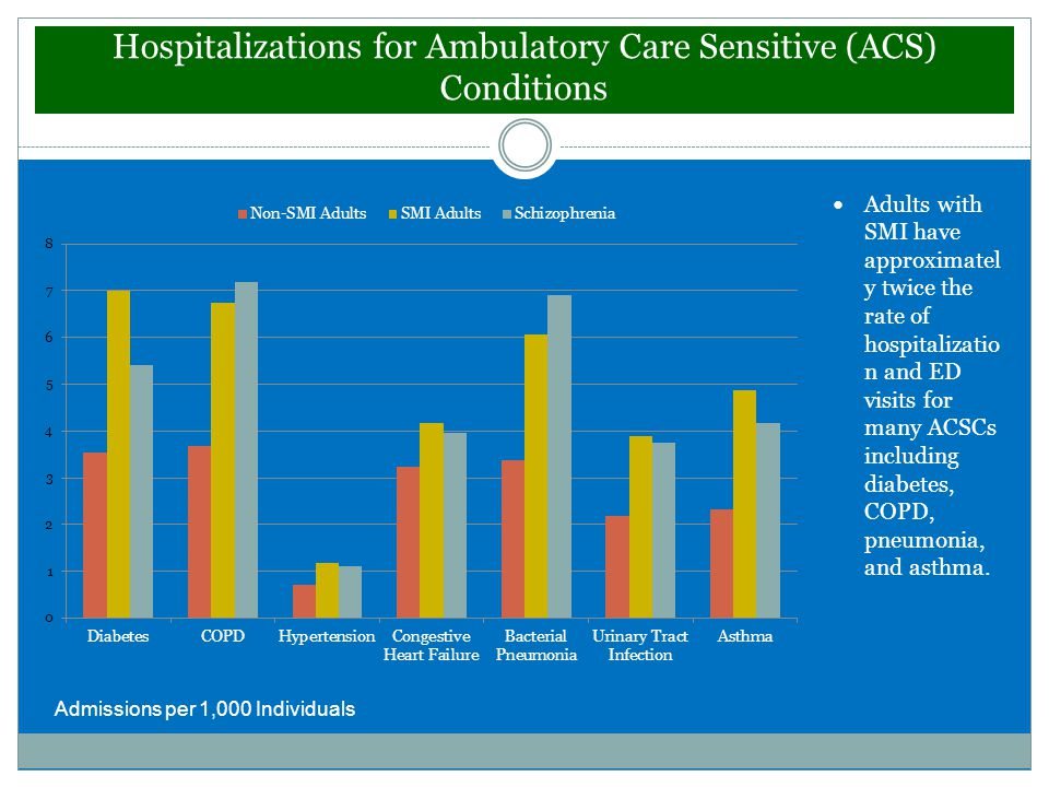 Hospitalizations for Ambulatory Care Sensitive (ACS) Conditions Adults with SMI have approximatel y twice the rate of hospitalizatio n and ED visits for many ACSCs including diabetes, COPD, pneumonia, and asthma.