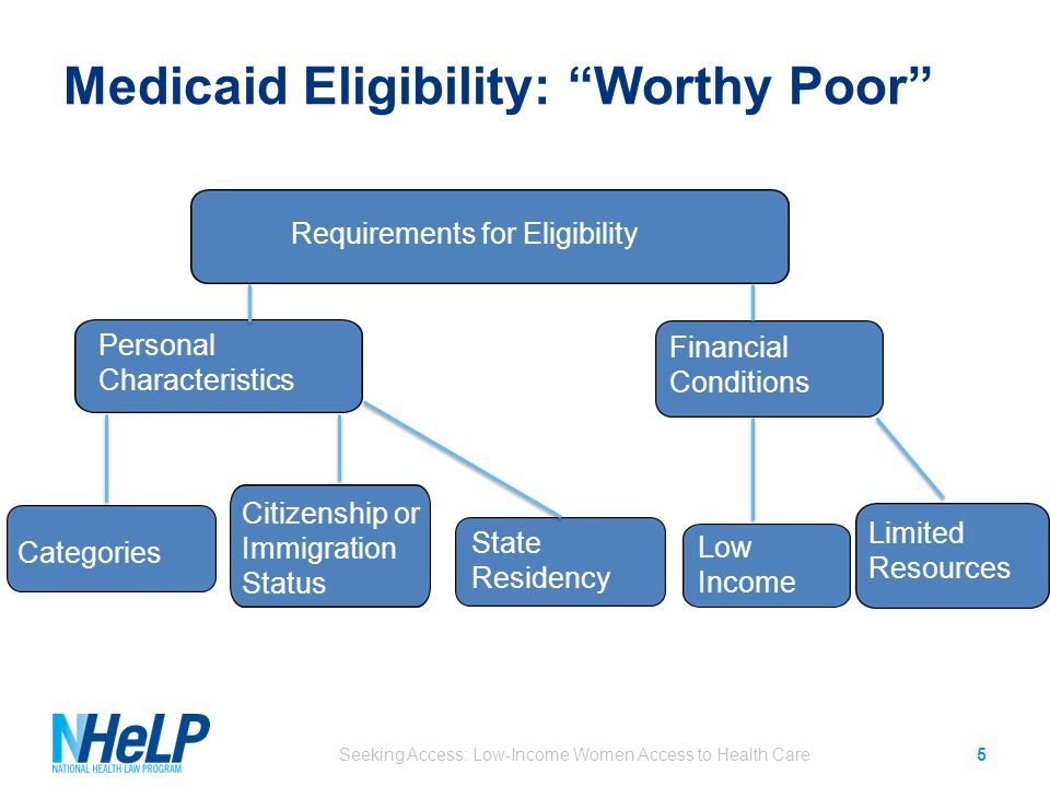 Medicaid Eligibility: Worthy Poor Seeking Access: Low-Income Women Access to Health Care5 Person Characteristics Financial Condition Category of Worthiness State Residency Low Income Requirements for Eligibility Personal Characteristics Financial Conditions Categories Citizenship or Immigration Status State Residency Low Income Limited Resources