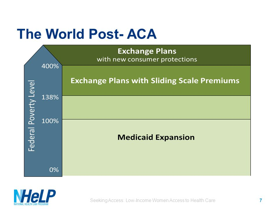 The World Post- ACA Seeking Access: Low-Income Women Access to Health Care7