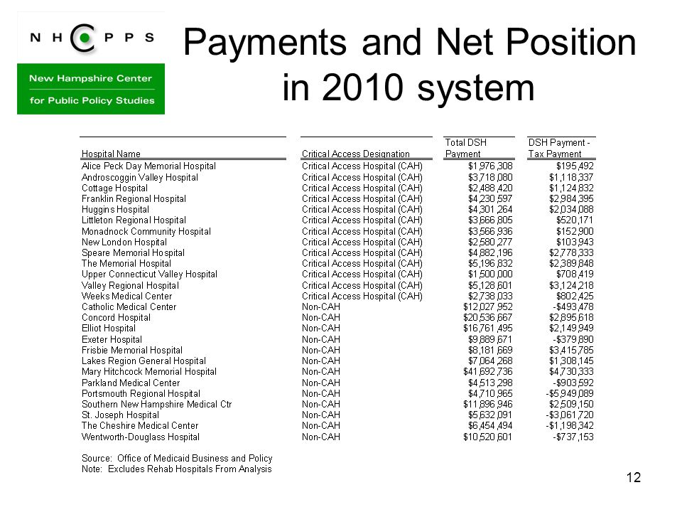12 Payments and Net Position in 2010 system