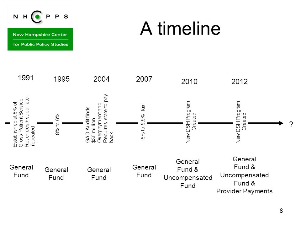 8 A timeline Established at 8% of Gross Patient Service Revenues + suppl later repealed 1991 1995 8% to 6% 6% to 5.5% 'tax' 20072004 GAO Audit finds $30 million Overpayment and Requires state to pay back General Fund General Fund General Fund General Fund New DSH Program Created 2010 General Fund & Uncompensated Fund New DSH Program Created 2012 General Fund & Uncompensated Fund & Provider Payments ?