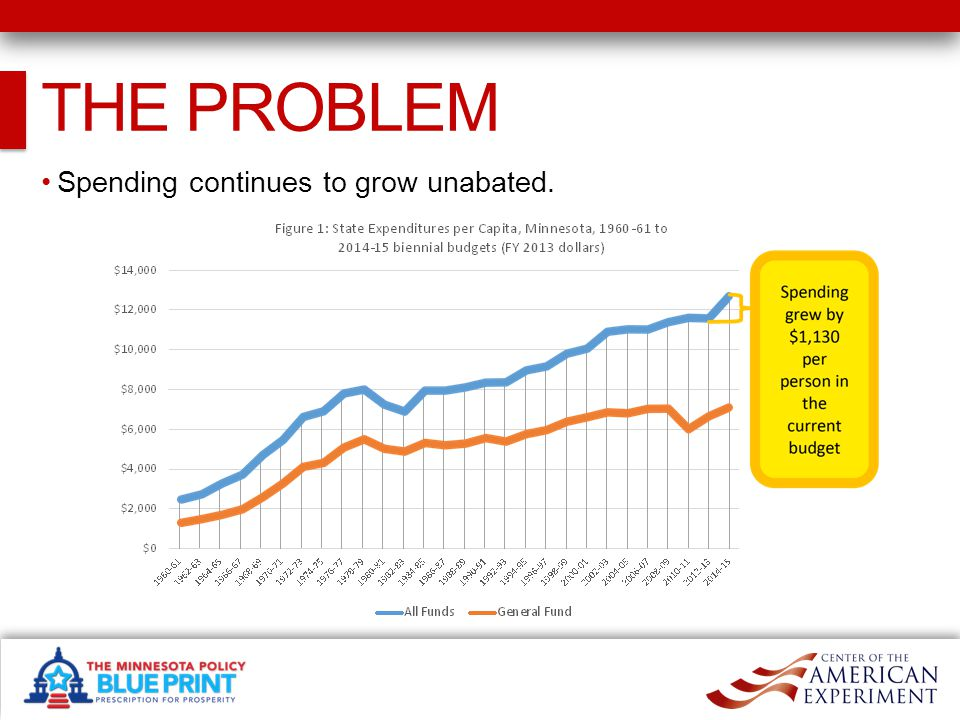 THE PROBLEM Spending continues to grow unabated.