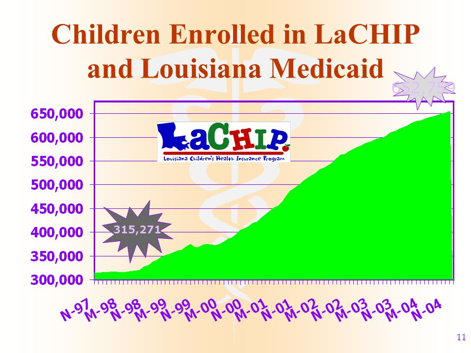 11 Children Enrolled in LaCHIP and Louisiana Medicaid 652,759 315,271