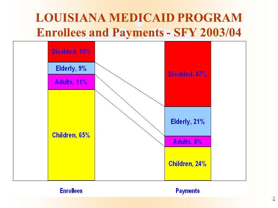 13 Uninsured Children in Louisiana and Other Southern States* l South Carolina 9% l Alabama10% l Arkansas11% l Mississippi12% l Georgia13% l Louisiana14% l Texas22% * Based on 2003 CPS data (most current information available) and taken from Kaiser State Health Facts