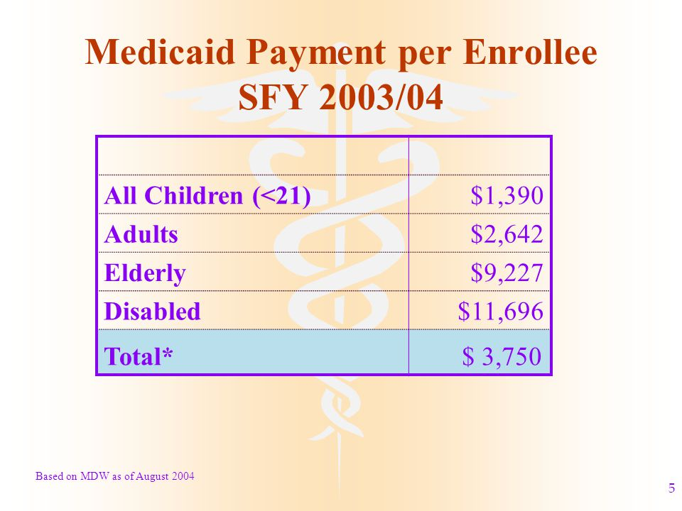 5 Medicaid Payment per Enrollee SFY 2003/04 All Children (<21)$1,390 Adults$2,642 Elderly$9,227 Disabled$11,696 Total* $ 3,750 Based on MDW as of August 2004