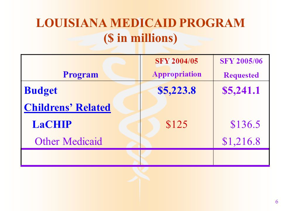 6 LOUISIANA MEDICAID PROGRAM ($ in millions) SFY 2004/05SFY 2005/06 Program Appropriation Requested Budget$5,223.8$5,241.1 Childrens' Related LaCHIP$125 $136.5 Other Medicaid$1,216.8