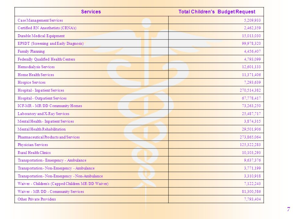 7 Services Total Children s Budget Request Case Management Services5,209,933 Certified RN Anesthetists (CRNA s)2,462,359 Durable Medical Equipment15,013,030 EPSDT (Screening and Early Diagnosis)99,978,320 Family Planning4,456,407 Federally Qualified Health Centers4,793,099 Hemodialysis Services12,601,133 Home Health Services11,371,406 Hospice Services7,293,639 Hospital - Inpatient Services270,514,382 Hospital - Outpatient Services67,778,417 ICF-MR - MR/DD Community Homes73,263,250 Laboratory and X-Ray Services25,487,717 Mental Health - Inpatient Services3,874,315 Mental Health Rehabilitation29,501,906 Pharmaceutical Products and Services273,865,064 Physician Services125,322,283 Rural Health Clinics10,103,293 Transportation - Emergency - Ambulance9,637,376 Transportation - Non-Emergency - Ambulance3,771,199 Transportation - Non-Emergency - Non-Ambulance3,310,918 Waiver - Children s (Capped Children MR/DD Waiver)7,122,243 Waiver - MR/DD - Community Services81,300,586 Other Private Providers7,793,404