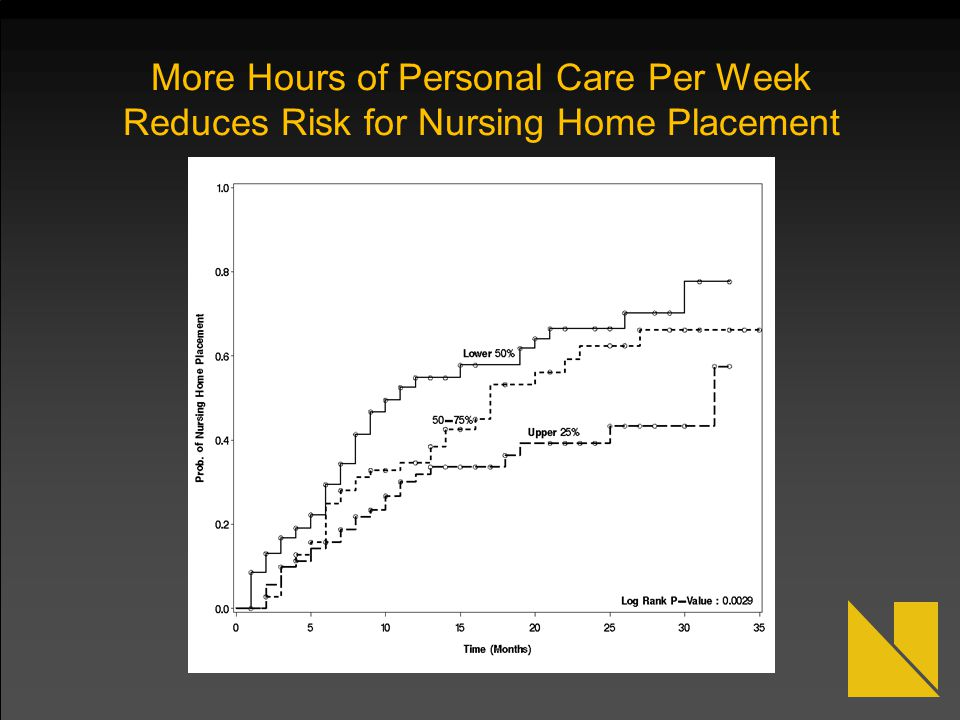 More Hours of Personal Care Per Week Reduces Risk for Nursing Home Placement