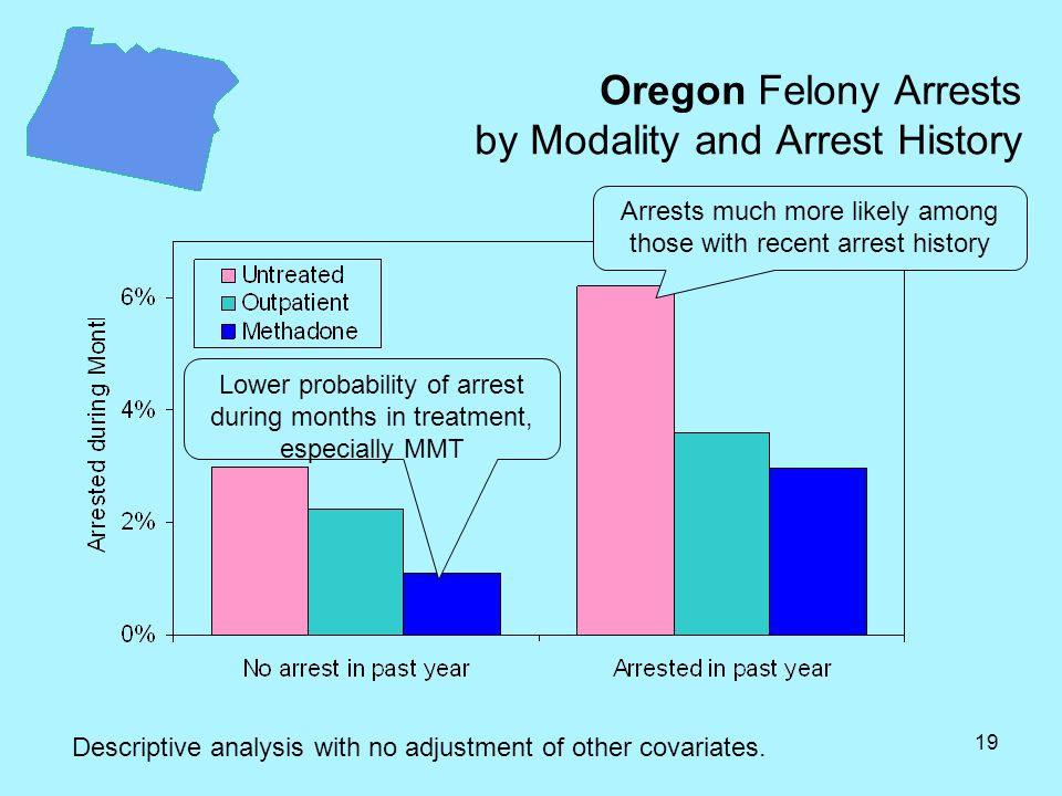 19 Oregon Felony Arrests by Modality and Arrest History Descriptive analysis with no adjustment of other covariates.