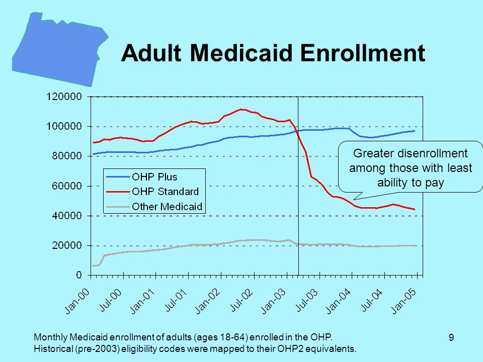 9 Adult Medicaid Enrollment Monthly Medicaid enrollment of adults (ages 18-64) enrolled in the OHP.