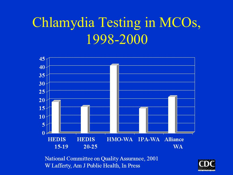 Chlamydia Testing in MCOs, 1998-2000 National Committee on Quality Assurance, 2001 W Lafferty, Am J Public Health, In Press