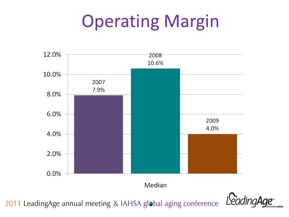 Operating Margin