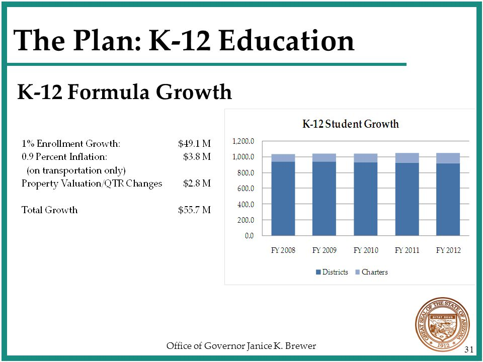 Office of Governor Janice K. Brewer 31 The Plan: K-12 Education K-12 Formula Growth