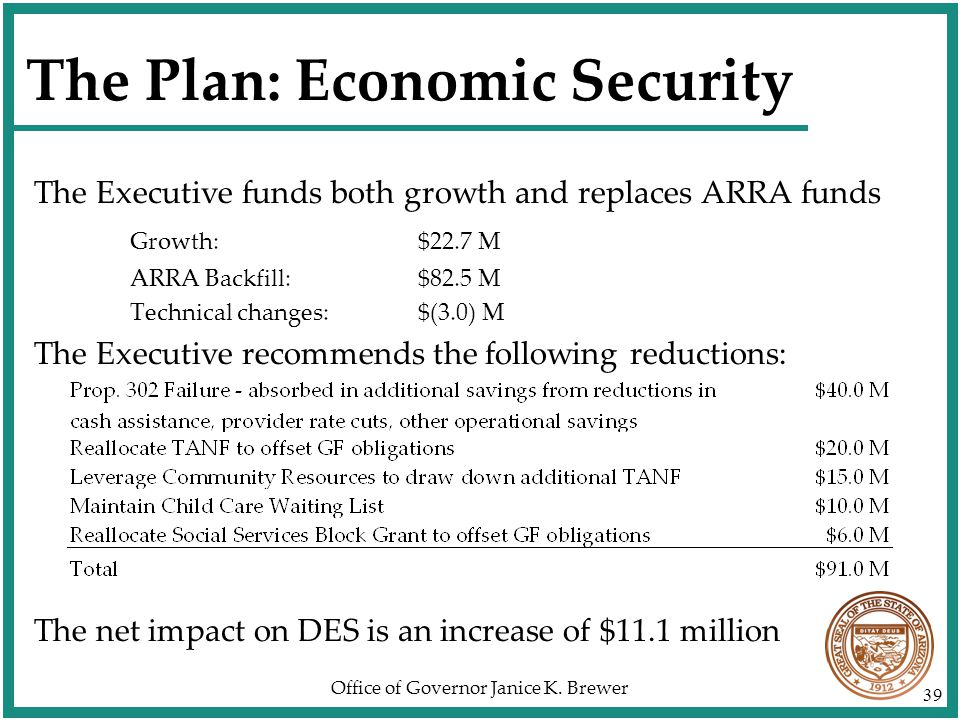 Office of Governor Janice K. Brewer 39 The Plan: Economic Security The Executive funds both growth and replaces ARRA funds Growth:$22.7 M ARRA Backfil