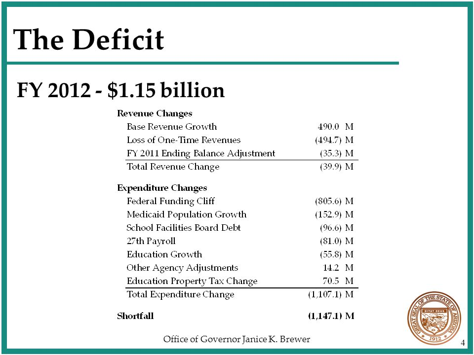 Office of Governor Janice K. Brewer 4 The Deficit FY 2012 - $1.15 billion
