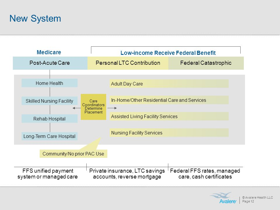 © Avalere Health LLC Page 12 New System Federal FFS rates, managed care, cash certificates Private insurance, LTC savings accounts, reverse mortgage F