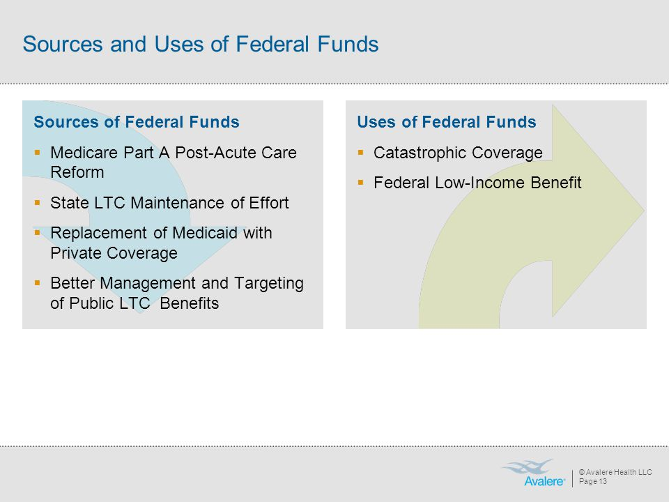 © Avalere Health LLC Page 13 Sources and Uses of Federal Funds Sources of Federal Funds  Medicare Part A Post-Acute Care Reform  State LTC Maintenance of Effort  Replacement of Medicaid with Private Coverage  Better Management and Targeting of Public LTC Benefits Uses of Federal Funds  Catastrophic Coverage  Federal Low-Income Benefit