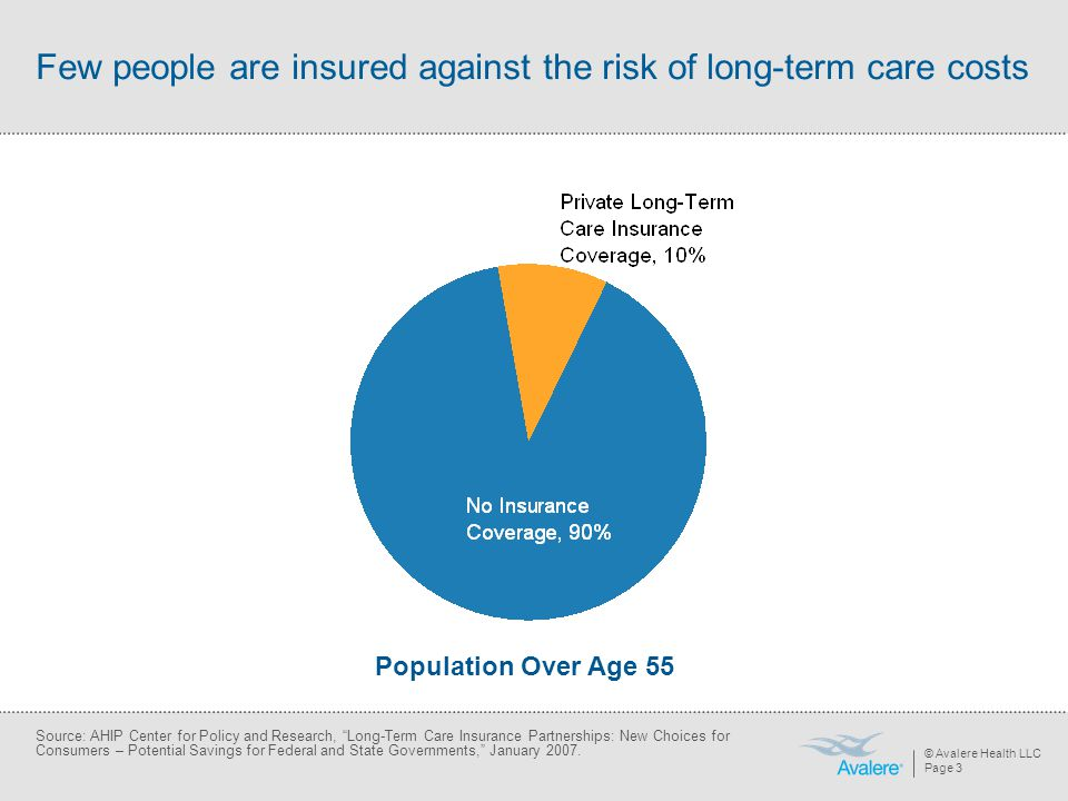 © Avalere Health LLC Page 3 Few people are insured against the risk of long-term care costs Population Over Age 55 Source: AHIP Center for Policy and Research, Long-Term Care Insurance Partnerships: New Choices for Consumers – Potential Savings for Federal and State Governments, January 2007.