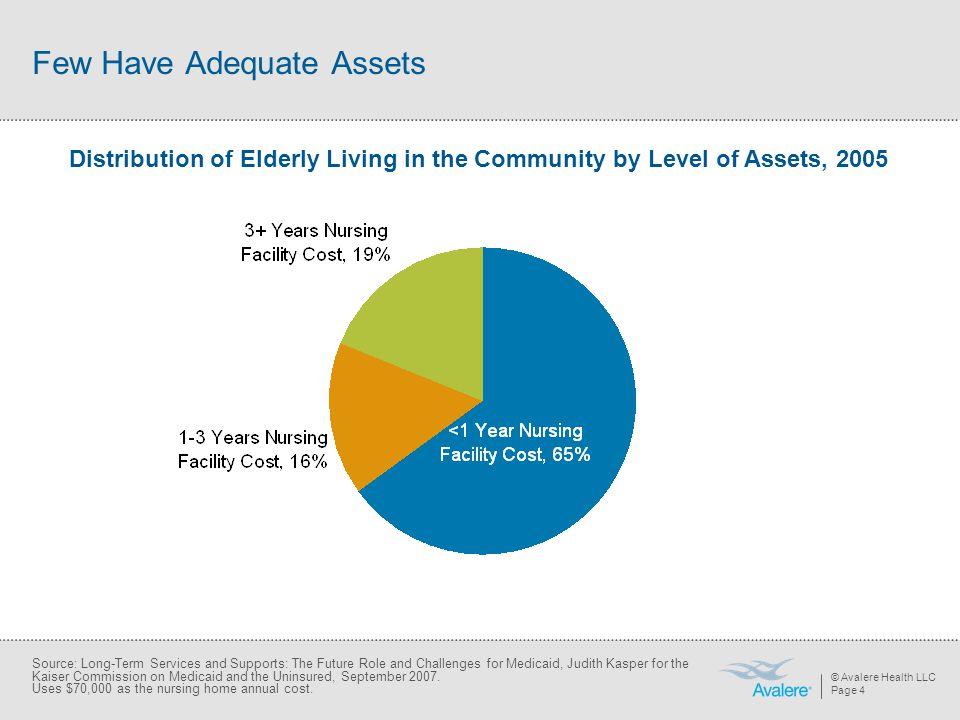 © Avalere Health LLC Page 4 Few Have Adequate Assets Distribution of Elderly Living in the Community by Level of Assets, 2005 Source: Long-Term Services and Supports: The Future Role and Challenges for Medicaid, Judith Kasper for the Kaiser Commission on Medicaid and the Uninsured, September 2007.