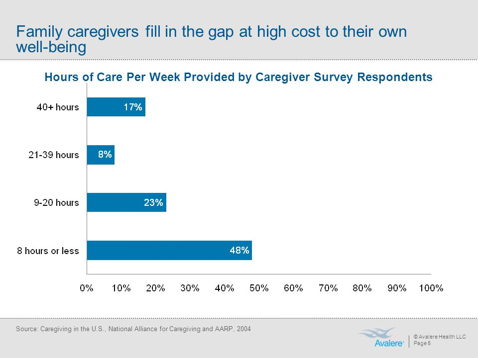 © Avalere Health LLC Page 5 Family caregivers fill in the gap at high cost to their own well-being Hours of Care Per Week Provided by Caregiver Survey