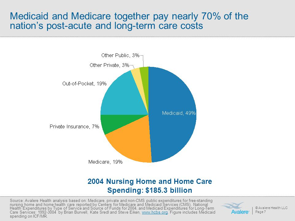 © Avalere Health LLC Page 7 Medicaid and Medicare together pay nearly 70% of the nation's post-acute and long-term care costs Source: Avalere Health analysis based on: Medicare, private and non-CMS public expenditures for free-standing nursing home and home health care reported by Centers for Medicare and Medicaid Services (CMS), National Health Expenditures by Type of Service and Source of Funds for 2004, and Medicaid Expenditures for Long-Term Care Services: by Brian Burwell, Kate Sredl and Steve Eiken,