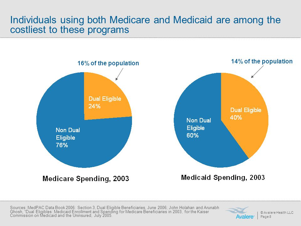 © Avalere Health LLC Page 8 Individuals using both Medicare and Medicaid are among the costliest to these programs Sources: MedPAC Data Book 2006: Sec