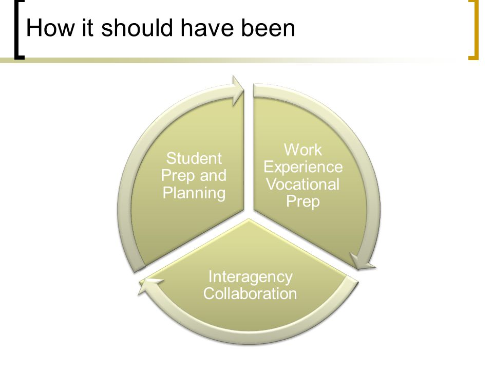 How it should have been Work Experience Vocational Prep Interagency Collaboration Student Prep and Planning
