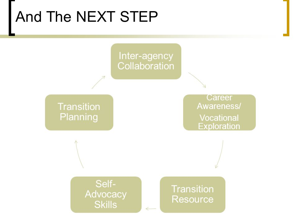 And The NEXT STEP Inter-agency Collaboration Career Awareness/ Vocational Exploration Transition Resource Self- Advocacy Skills Transition Planning