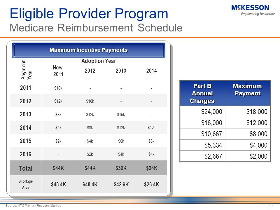17 Maximum Incentive Payments Eligible Provider Program Medicare Reimbursement Schedule Now- 2011 201220132014 2011 $18k--- 2012 $12k$18k-- 2013 $8k$12k$15k- 2014 $4k$8k$12k 2015 $2k$4k$8k 2016 -$2k$4k Total $44K $39K$24K Shortage Area $48.4K $42.9K$26.4K Source: MTS Primary Research Survey Adoption Year Payment Year Part B Annual Charges Maximum Payment $24,000$18,000 $16,000$12,000 $10,667$8,000 $5,334$4,000 $2,667$2,000