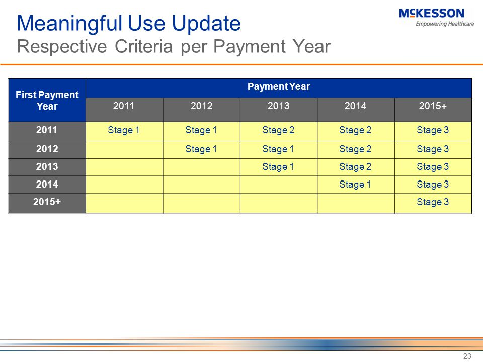 23 Meaningful Use Update Respective Criteria per Payment Year First Payment Year Payment Year 20112012201320142015+ 2011Stage 1 Stage 2 Stage 3 2012Stage 1 Stage 2Stage 3 2013Stage 1Stage 2Stage 3 2014Stage 1Stage 3 2015+Stage 3