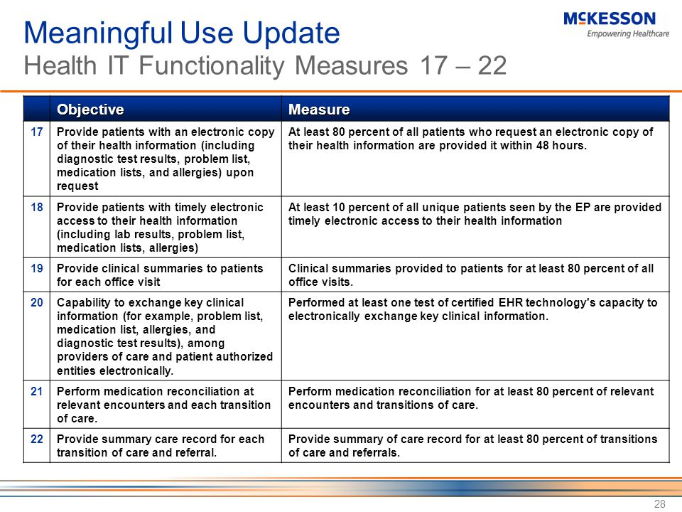 28 Meaningful Use Update Health IT Functionality Measures 17 – 22 ObjectiveMeasure 17Provide patients with an electronic copy of their health information (including diagnostic test results, problem list, medication lists, and allergies) upon request At least 80 percent of all patients who request an electronic copy of their health information are provided it within 48 hours.