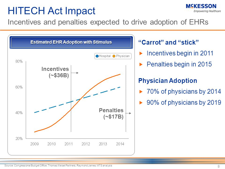 8 Estimated EHR Adoption with Stimulus Source: Congressional Budget Office; Thomas Weisel Partners; Raymond James; MTS analysis Carrot and stick  Incentives begin in 2011  Penalties begin in 2015 Physician Adoption  70% of physicians by 2014  90% of physicians by 2019 PhysicianHospital HITECH Act Impact Incentives and penalties expected to drive adoption of EHRs Incentives (~$36B) Penalties (~$17B)