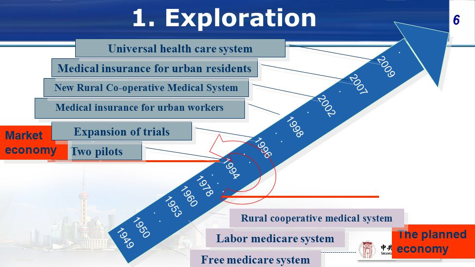 6 The planned economy Free medicare system Labor medicare system Rural cooperative medical system Two pilots Market economy Expansion of trials Medical insurance for urban workers New Rural Co-operative Medical System Medical insurance for urban residents Universal health care system 1.