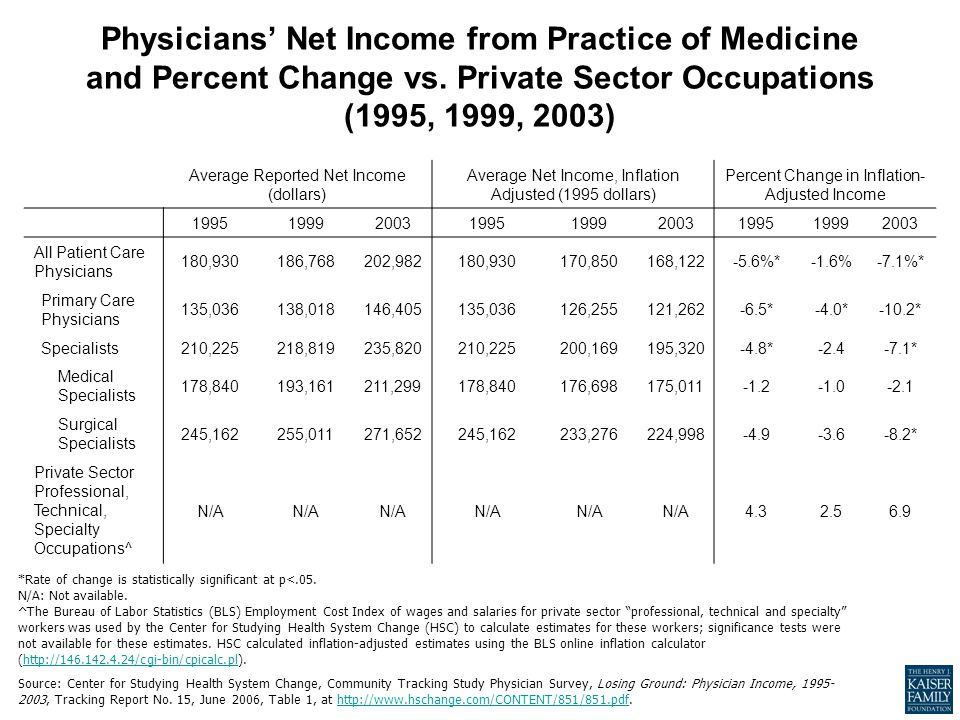 Physicians' Net Income from Practice of Medicine and Percent Change vs.
