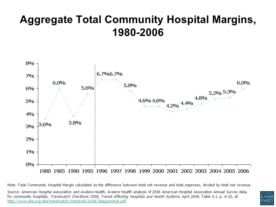 Aggregate Total Community Hospital Margins, 1980-2006 Note: Total Community Hospital Margin calculated as the difference between total net revenue and total expenses, divided by total net revenue.