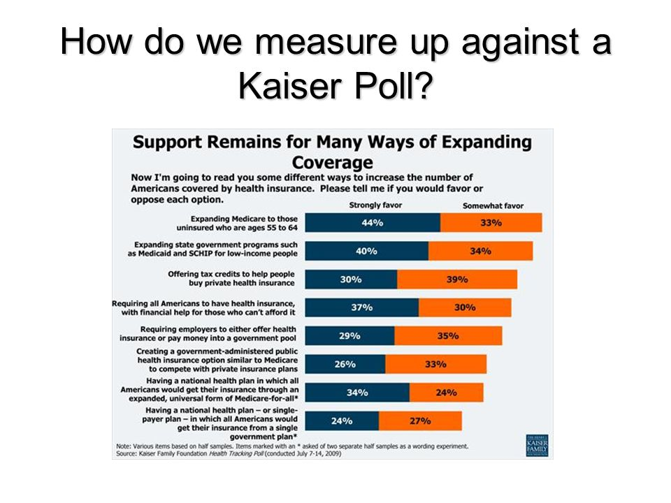 How do we measure up against a Kaiser Poll