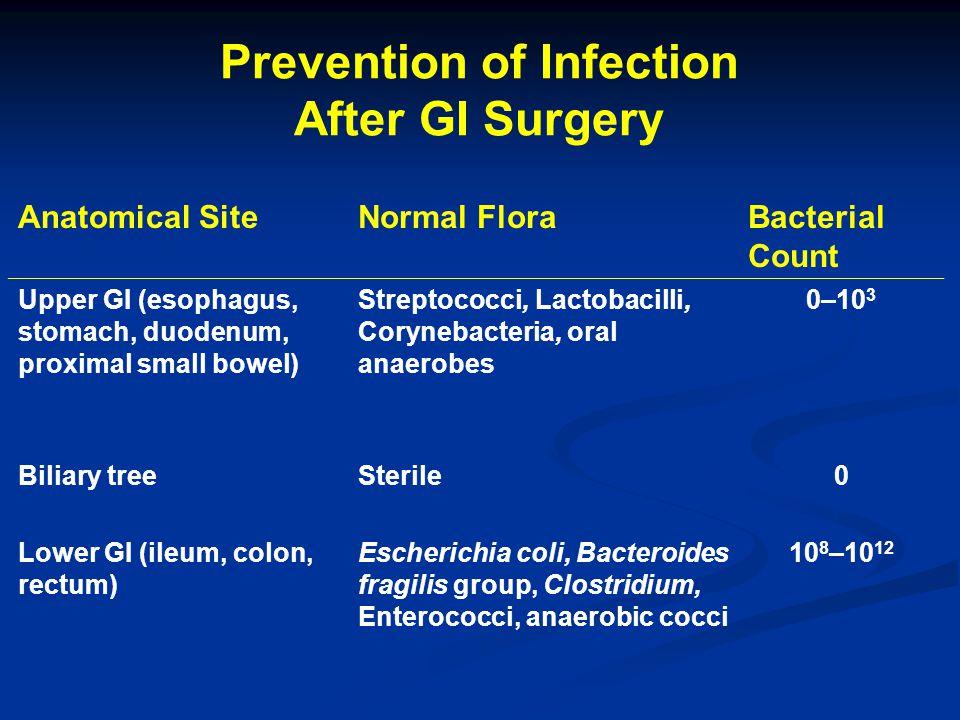Prevention of Infection After GI Surgery Anatomical SiteNormal FloraBacterial Count Upper GI (esophagus, stomach, duodenum, proximal small bowel) Streptococci, Lactobacilli, Corynebacteria, oral anaerobes 0–10 3 Biliary treeSterile0 Lower GI (ileum, colon, rectum) Escherichia coli, Bacteroides fragilis group, Clostridium, Enterococci, anaerobic cocci 10 8 –10 12