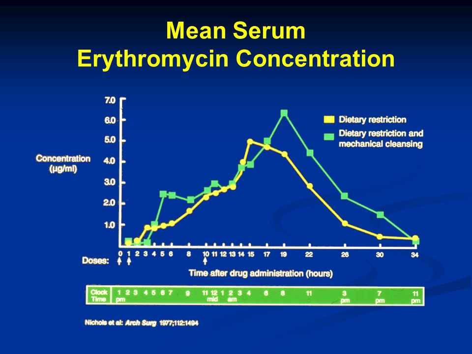 Mean Serum Erythromycin Concentration