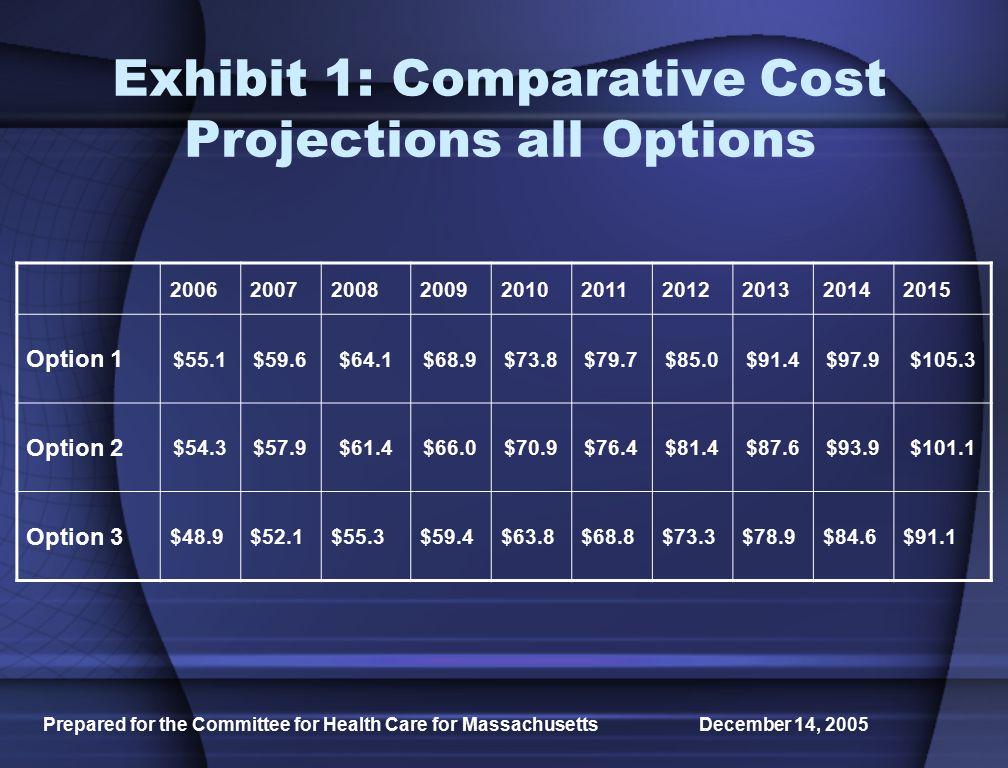 Prepared for the Committee for Health Care for Massachusetts December 14, 2005 Exhibit 2.
