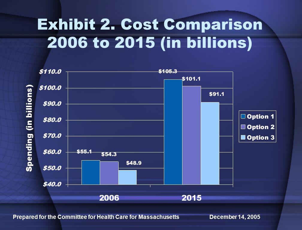 Prepared for the Committee for Health Care for Massachusetts December 14, 2005 Exhibit 13.