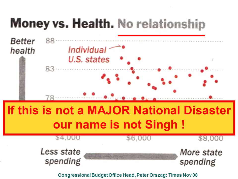 A, R & G Singh: Jan. 2005 The chasm between what is done and what can be done is about 50% © Gurdev Singh 2007 30 - 40% of the huge Health Budget is w