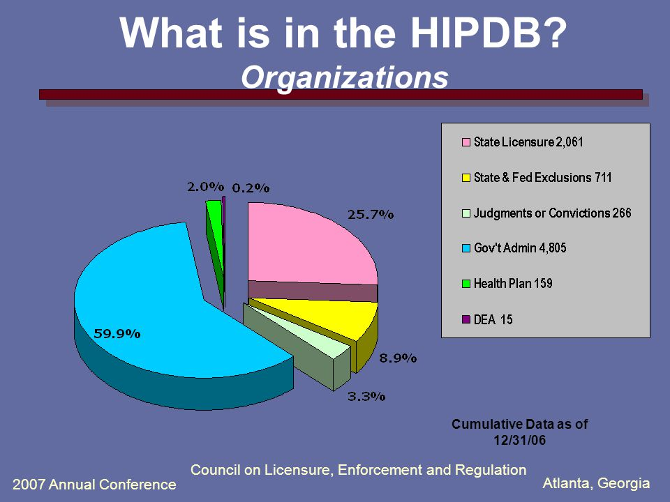 Atlanta, Georgia 2007 Annual Conference Council on Licensure, Enforcement and Regulation What is in the HIPDB.