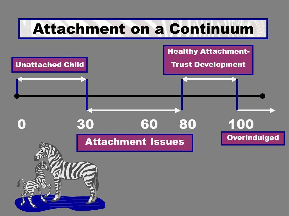 Attachment on a Continuum 0601003080 Attachment Issues Overindulged Unattached Child Healthy Attachment- Trust Development